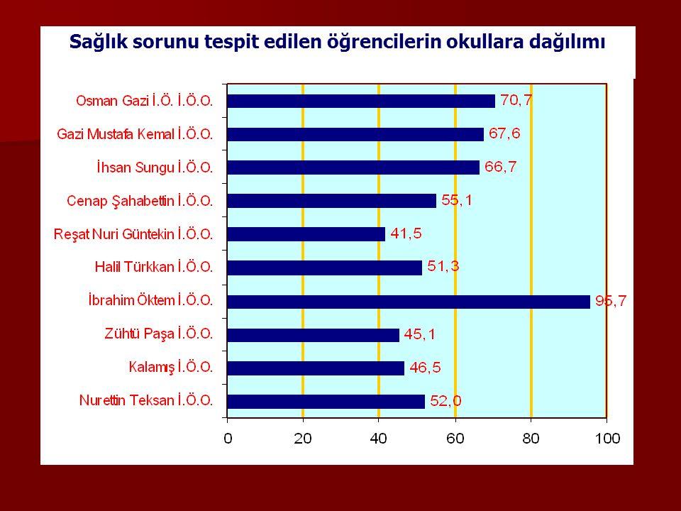 Sağlık sorunu tespit edilen öğrencilerin okullara dağılımı