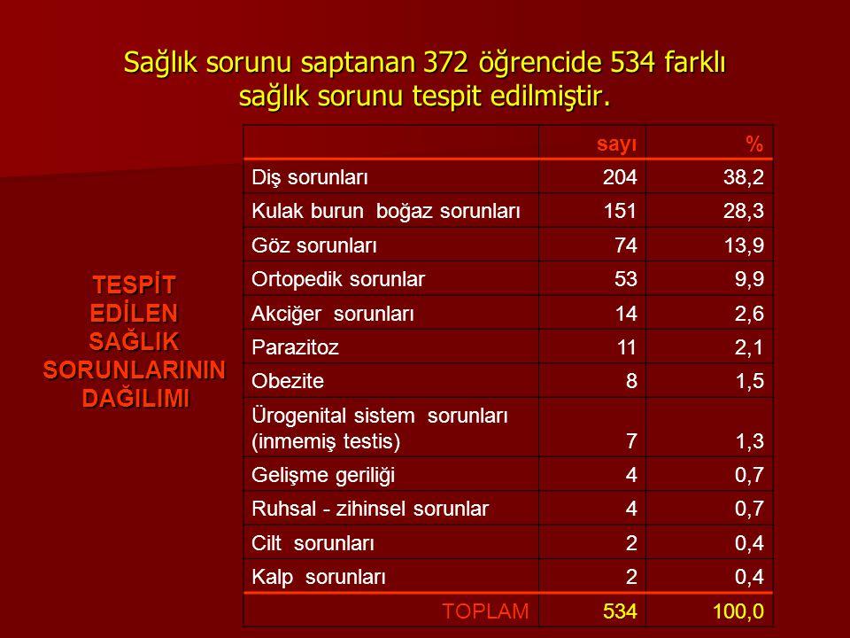 Sağlık sorunu saptanan 372 öğrencide 534 farklı sağlık sorunu tespit edilmiştir.