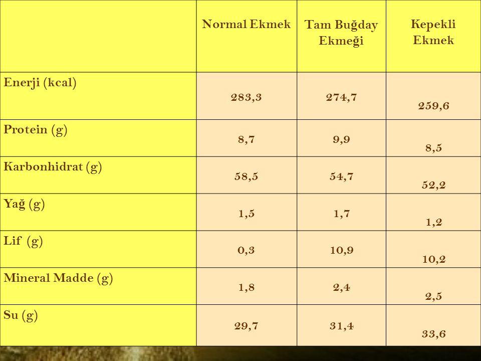 Normal EkmekTam Bu ğ day Ekme ğ i Kepekli Ekmek Enerji (kcal) 283,3274,7 259,6 Protein (g) 8,79,9 8,5 Karbonhidrat (g) 58,554,7 52,2 Ya ğ (g) 1,51,7 1