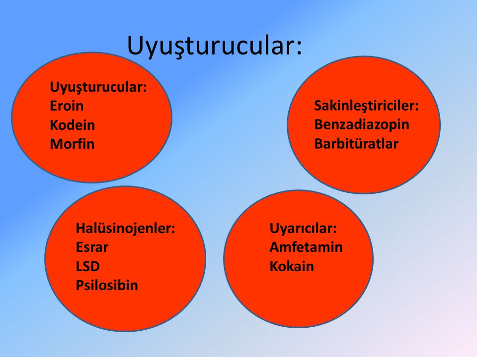 Uyuşturucular: Eroin Kodein Morfin Halüsinojenler: Esrar LSD Psilosibin Sakinleştiriciler: Benzadiazopin Barbitüratlar Uyarıcılar: Amfetamin Kokain