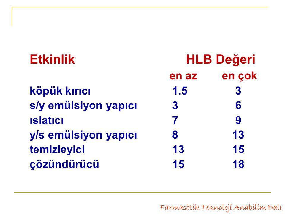 Etkinlik HLB Değeri en az en çok köpük kırıcı1.5 3 s/y emülsiyon yapıcı 3 6 ıslatıcı7 9 y/s emülsiyon yapıcı 8 13 temizleyici 13 15 çözündürücü15 18 Farmasötik Teknoloji Anabilim Dalı