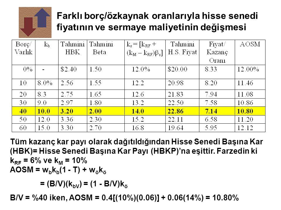 Farklı borç/özkaynak oranlarıyla hisse senedi fiyatının ve sermaye maliyetinin değişmesi Tüm kazanç kar payı olarak dağıtıldığından Hisse Senedi Başın