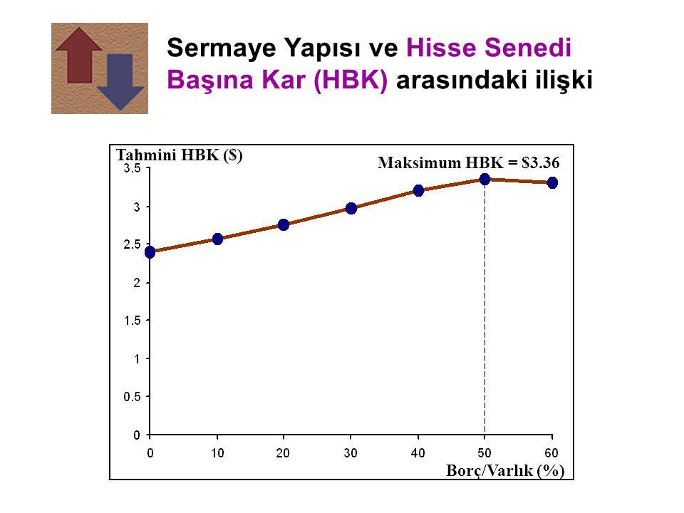 Maksimum HBK = $3.36 Tahmini HBK ($) Sermaye Yapısı ve Hisse Senedi Başına Kar (HBK) arasındaki ilişki Borç/Varlık (%)