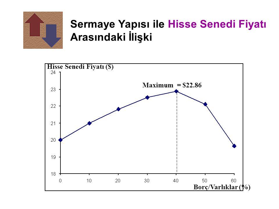 Sermaye Yapısı ile Hisse Senedi Fiyatı Arasındaki İlişki Maximum = $22.86 Hisse Senedi Fiyatı ($) Borç/Varlıklar (%)
