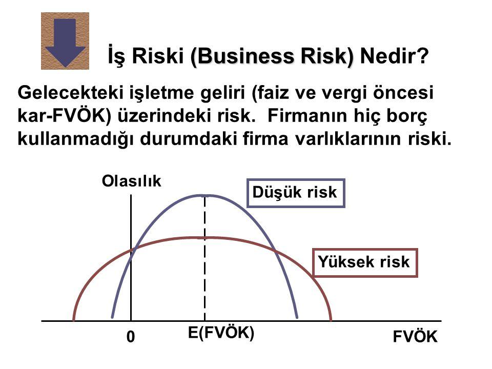 (Business Risk) İş Riski (Business Risk) Nedir? Gelecekteki işletme geliri (faiz ve vergi öncesi kar-FVÖK) üzerindeki risk. Firmanın hiç borç kullanma