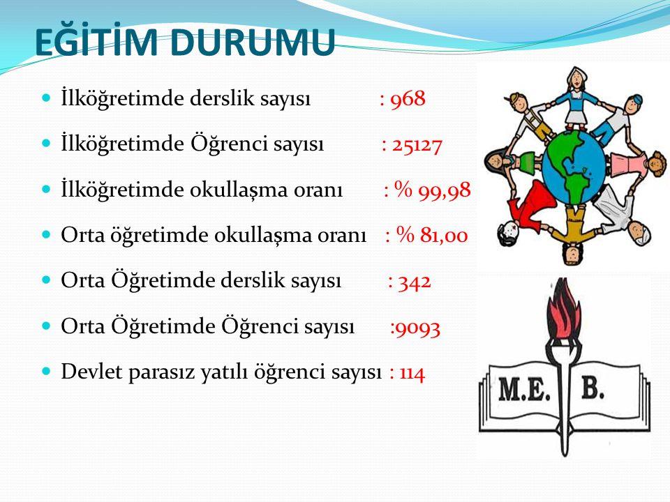 EĞİTİM DURUMU İlköğretimde derslik sayısı : 968 İlköğretimde Öğrenci sayısı : 25127 İlköğretimde okullaşma oranı : % 99,98 Orta öğretimde okullaşma or