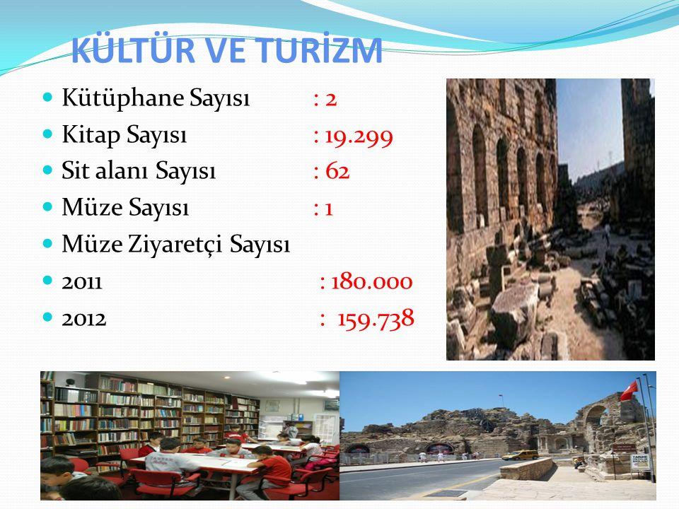 KÜLTÜR VE TURİZM Kütüphane Sayısı: 2 Kitap Sayısı : 19.299 Sit alanı Sayısı : 62 Müze Sayısı : 1 Müze Ziyaretçi Sayısı 2011 : 180.000 2012 : 159.738