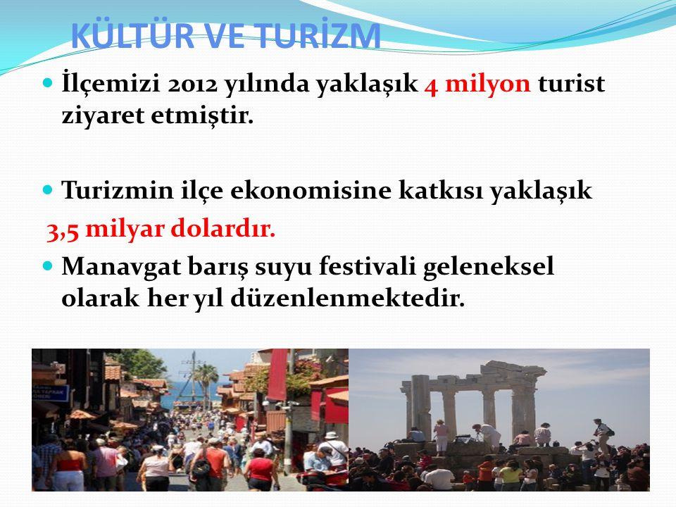 KÜLTÜR VE TURİZM İlçemizi 2012 yılında yaklaşık 4 milyon turist ziyaret etmiştir. Turizmin ilçe ekonomisine katkısı yaklaşık 3,5 milyar dolardır. Mana