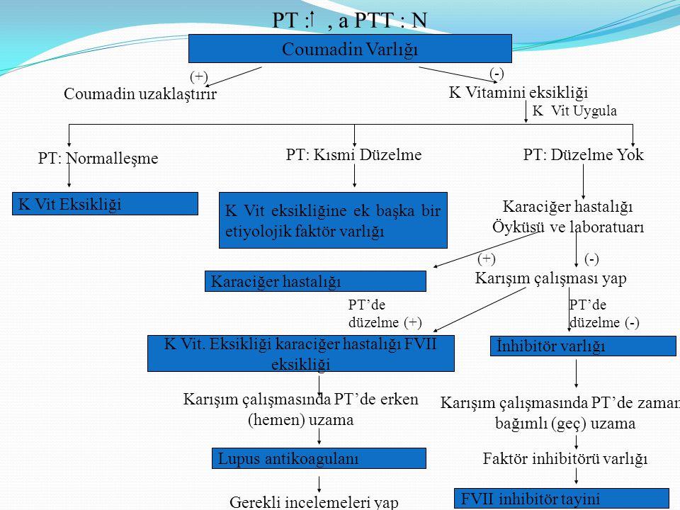 Coumadin Varlığı K Vit eksikliğine ek başka bir etiyolojik faktör varlığı Coumadin uzaklaştırır (-) PT :, a PTT : N K Vitamini eksikliği PT: Normalleş
