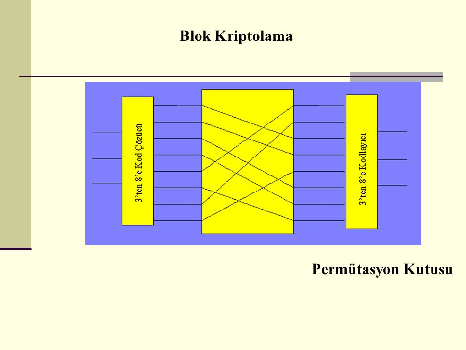 Permütasyon Kutusu Blok Kriptolama