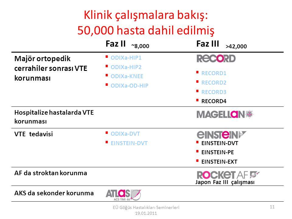 Antikoagülanlar Vitamin K Epoksit Redüktaz Trombin FIIa Faktör Xa Hedef Molekül Oral Onaylanmış Antikoagülan Veriliş Yolu OralDeri altı Oral ---------------------------------------------------------------------------------- Yeni Antikoagülan VarfarinDabigatran Rivaroxaban Apixaban Edoxaban Betrixaban YM150 İdraparinux İdrabioparinux Armaganijan L, Adv Ther 2009 12 EÜ Göğüs Hastalıkları Seminerleri 19.01.2011