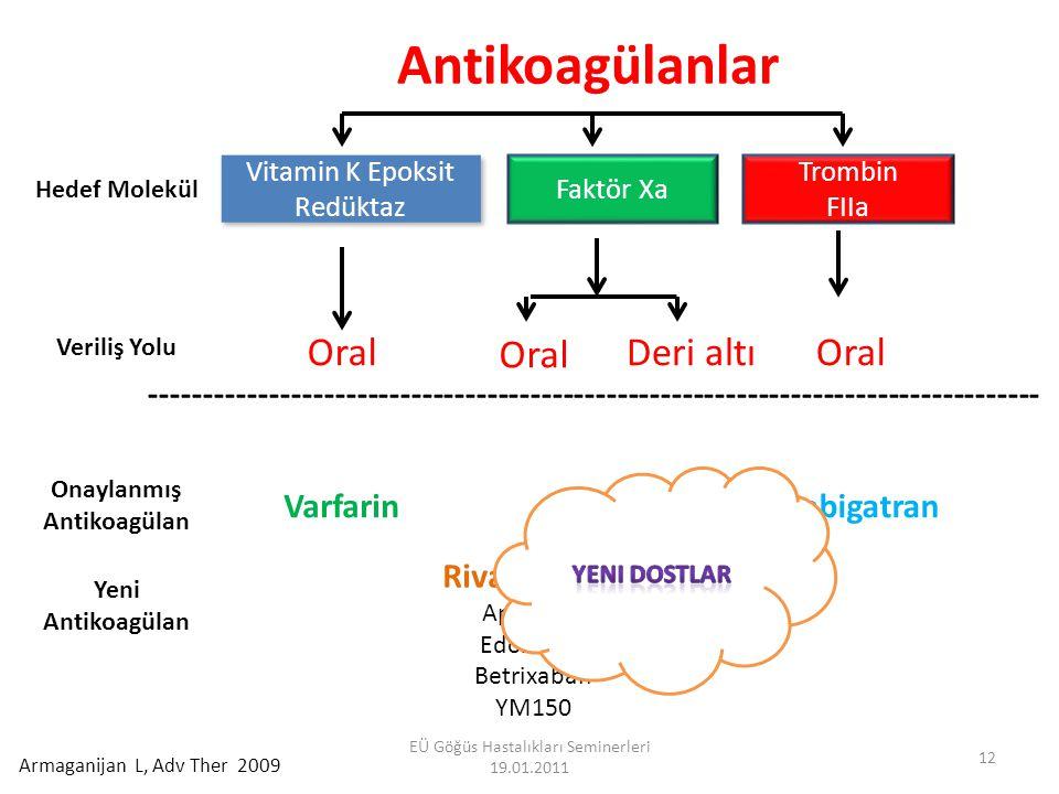 Yeni Antikoagülanlar Fibrin XII VII VIII IX XI Fibrinojen II V DOKU FAKTÖRÜ X Direk Xa Inh.