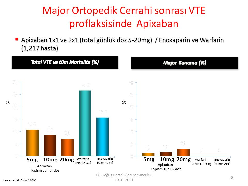 Lassen et al. Blood 2006 Major Kanama (%) Enoxaparin (30mg 2x1) Major Ortopedik Cerrahi sonrası VTE proflaksisinde Apixaban  Apixaban 1x1 ve 2x1 (tot