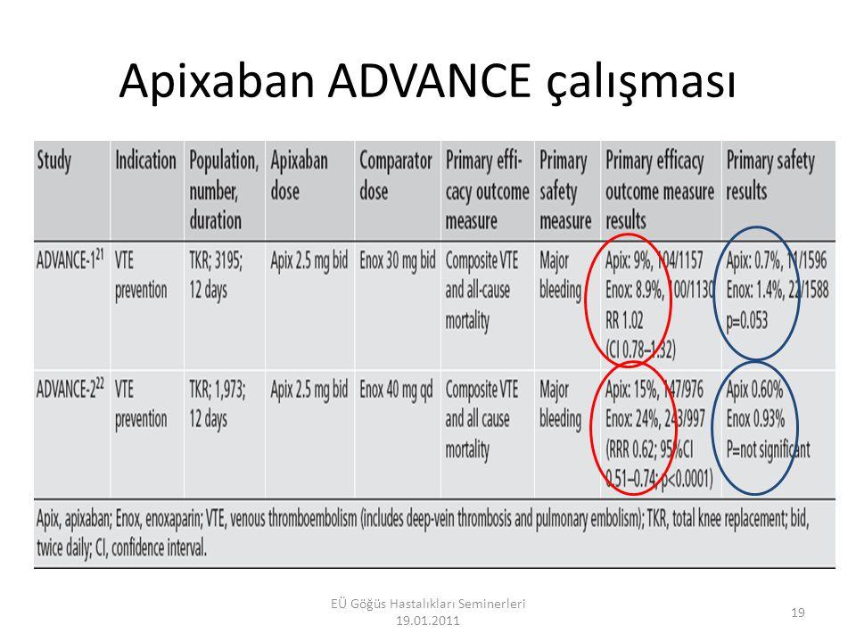 Rivaroxaban: oral direk Faktör Xa inhibitörü Oral alınım sonrası pik plazma konsantrasyonu yaklaşık 3 saat Yarılanma ömrü 4-9 saat İlaç-ilaç etkileşimi çok az; Yiyecek etkileşimi çok az Oral biyoyararlanımı > 80% 2/3 karaciğer ve 1/3 değişmeden Doz azaltma algoritması mevcut değildir Perzborn et al.