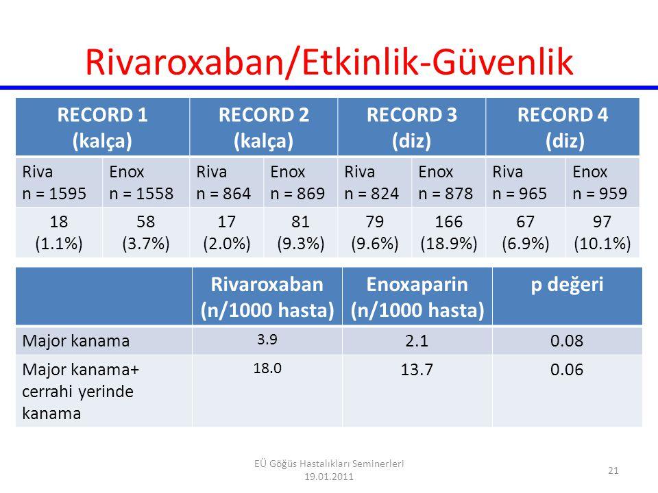 RECORD3: Özet Total VTE Major kanama 20 Insidans (%) 0 Major VTE 5 10 15 NS RRR %49 RRR %62 Semptomatik VTE Rivaroxaban 10 mg 1x1 Enoxaparin 40 mg 1x1 RRR %65 %0.5%0.6%18.9%9.6%2.6 %1.0 %2.0%0.7 22 EÜ Göğüs Hastalıkları Seminerleri 19.01.2011