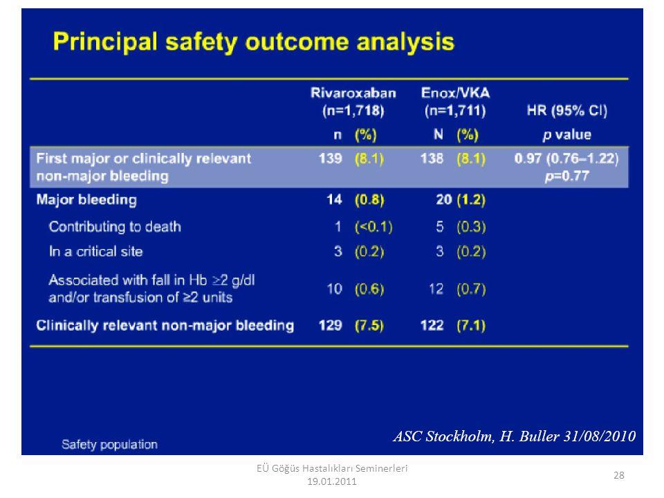 DVT / PE sekonder korunma EINSTEIN EXTENSION Başlangıç tedavisinden sonra 6-12 ay (ortalama 8 ay) içinde Rivaroxaban 20mg/gün (ort 190 gün) ile plasebo karşılaştırması Randomize çift kör süperiorite çalışması Rivaroxaban (n=602) Plasebo (n=594) DVT8 (%1.3)42(%7.1) Non fatal PE%0.3%0.2 Fatal PE0%0.2 29 EÜ Göğüs Hastalıkları Seminerleri 19.01.2011