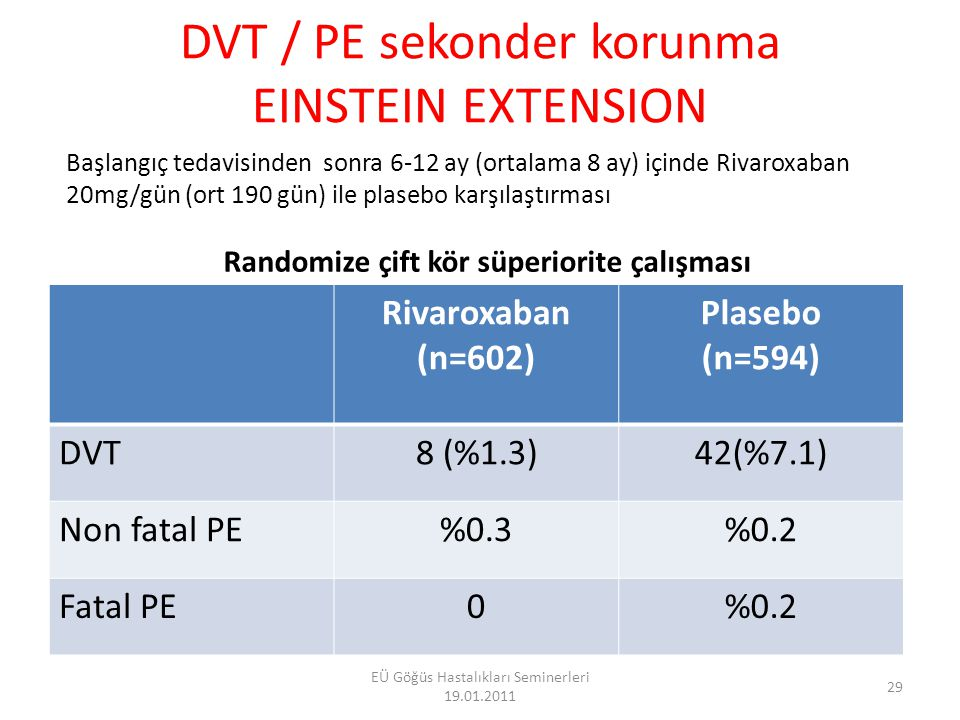DVT / PE sekonder korunma EINSTEIN EXTENSION Rivaroxaban (n=602)Plasebo (n=595) Major kanama4 ( %0.7)0 (p=0.10) GİS kanaması30 Klinik anlamlı kanama327 Ürogenital kanama5.41.2 KCFT yüksekliği ( > 3 kat) (geçici yükseklik) 61 30 EÜ Göğüs Hastalıkları Seminerleri 19.01.2011