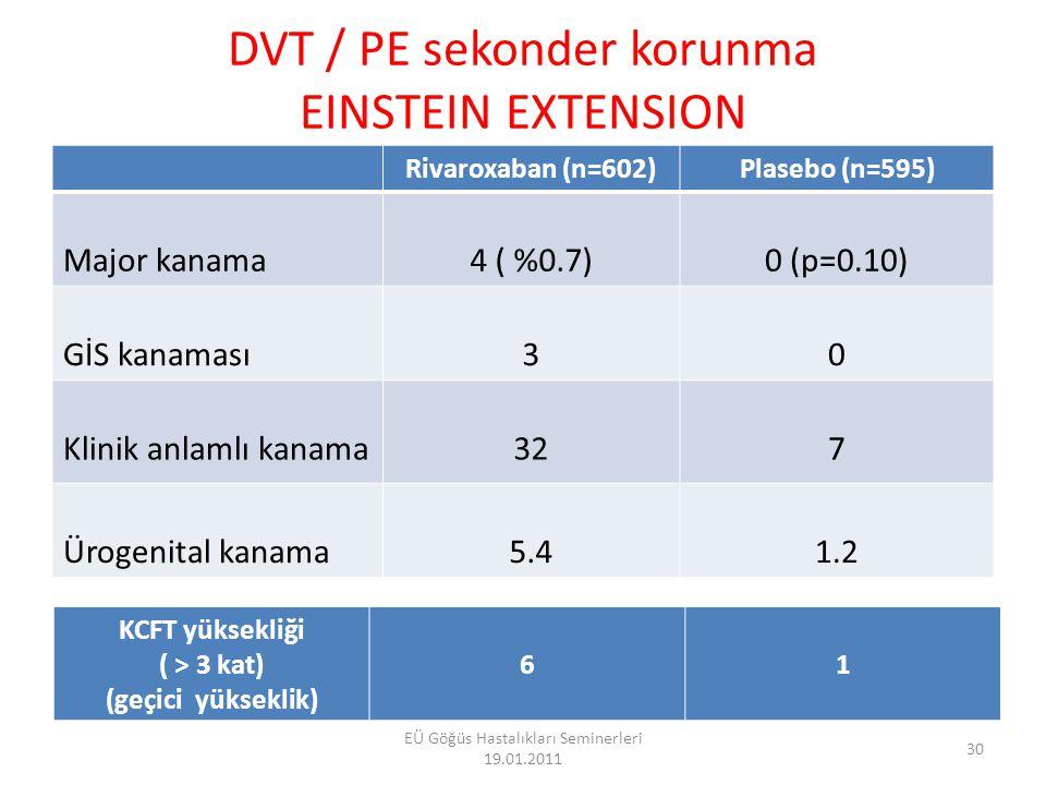 Özetle Einstein çalışmaları Etkinlik: LMWH/VKA ile non-inferiorite [HR=0.68(0.44-1.04); p<0.0001] Güvenlik sonuçları benzer [HR=0.97(0.76-1.22);p=0.77] Yaş, kilo, cinsiyet, Cr Cl, kanserden bağımsız etki ve güvenlik KC toksisitesi yok 31 EÜ Göğüs Hastalıkları Seminerleri 19.01.2011