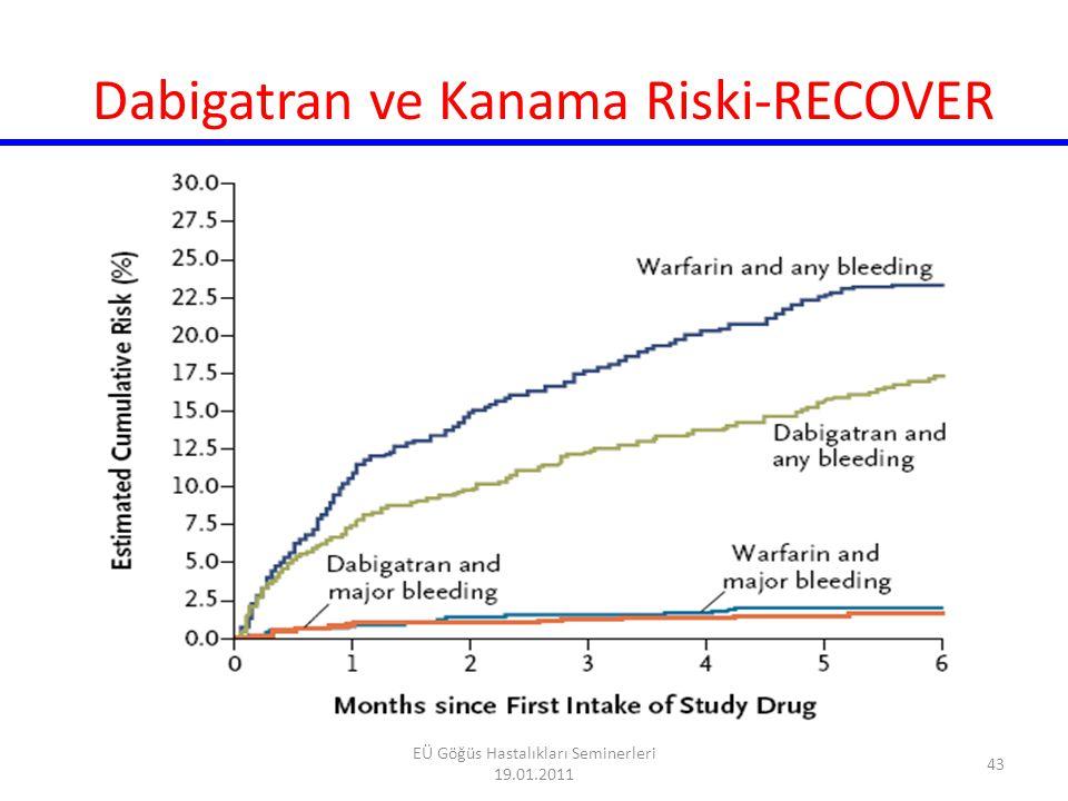Herhangi bir kolda >5% olan yan etkiler Dabigatran 110 mg% Dabigatran 150 mg% Warfarin% Dispepsi *11.811.35.8 Dispne9.39.59.7 Baş dönmesi8.18.39.4 Periferal ödem7.9 7.8 yorgunluk6.6 6.2 Öksürük5.7 6.0 Göğüs ağrısı5.26.25.9 Artralji4.55.55.7 Sırt ağrısı5.35.25.6 Nasofarenjit5.65.45.6 Diarrhea6.36.55.7 Atrial fibrillasyon5.55.95.8 Uriner sistem enfeksiyonu4.54.85.6 Üst solunum sistemi enfeksiyonu 4.84.75.2 Yan Etkiler (RE-LY) 44 EÜ Göğüs Hastalıkları Seminerleri 19.01.2011
