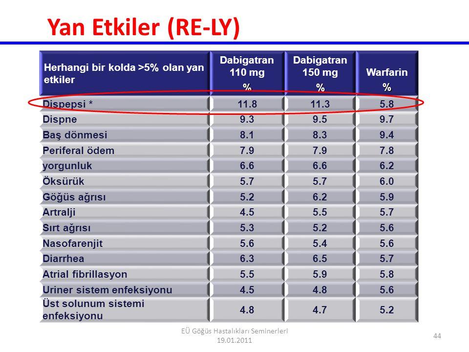 Farmakolojik Özelliklerin Kıyaslanması Özellik Dabigatran etexilate RivaroxabanApixaban Hedef molekülIIaXa Moleküler Ağırlık628436460 ProdrugEvetHayır Bioyaralanım (%)68050 Pik zamanı (s)233 Yarılanma zamanı (s)12-179-129-14 Renal atılım (%)806525 AntidotHayır Weitz JI.
