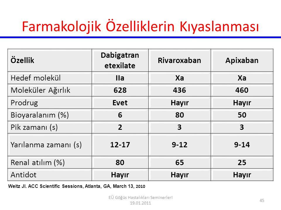 ATI-5923 (Tecarfarin) Selektif oral VKOR enzim inhibitörü Sitokrom p450 ile metabolize olmuyor Düşük ve orta riskli AF'lu hastalarda varfarinden daha güvenilir ve düzenli İNR değerleri (Faz II) Faz II/Faz III >600 hasta AF, prostetik kapak, Sekonder VTE profilaksisi 46 EÜ Göğüs Hastalıkları Seminerleri 19.01.2011
