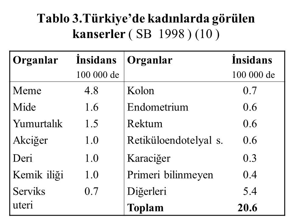 Tablo 3.Türkiye'de kadınlarda görülen kanserler ( SB 1998 ) (10 ) Organlarİnsidans 100 000 de Organlarİnsidans 100 000 de Meme 4.8Kolon 0.7 Mide 1.6En