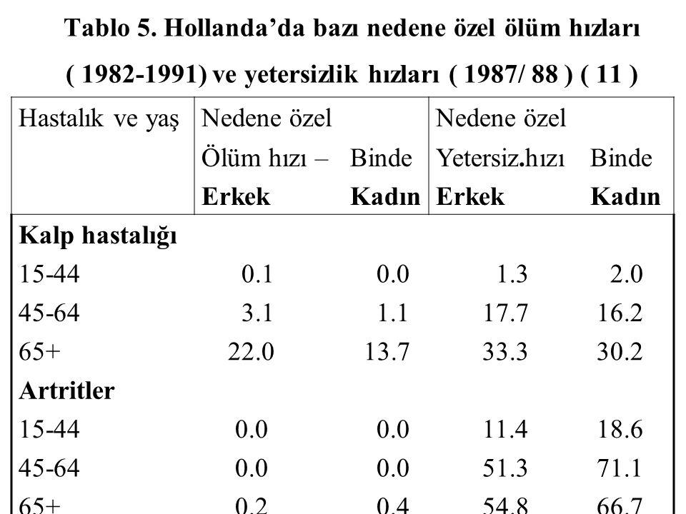Tablo 5. Hollanda'da bazı nedene özel ölüm hızları ( 1982-1991) ve yetersizlik hızları ( 1987/ 88 ) ( 11 ) Hastalık ve yaşNedene özel Ölüm hızı – Erke