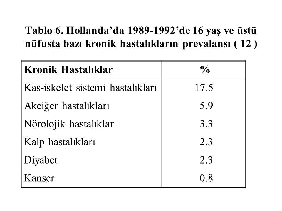Tablo 6. Hollanda'da 1989-1992'de 16 yaş ve üstü nüfusta bazı kronik hastalıkların prevalansı ( 12 ) Kronik Hastalıklar % Kas-iskelet sistemi hastalık