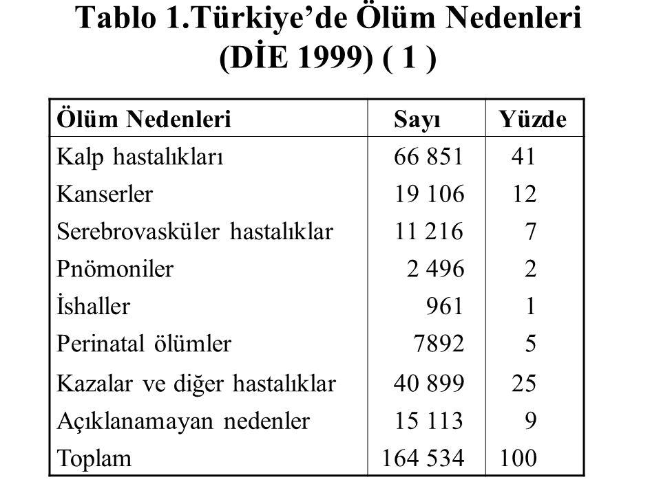 Tablo 1.Türkiye'de Ölüm Nedenleri (DİE 1999) ( 1 ) Ölüm Nedenleri Sayı Yüzde Kalp hastalıkları 66 851 41 Kanserler 19 106 12 Serebrovasküler hastalıkl