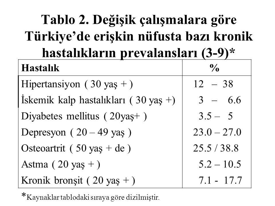 Tablo 3.Türkiye'de kadınlarda görülen kanserler ( SB 1998 ) (10 ) Organlarİnsidans 100 000 de Organlarİnsidans 100 000 de Meme 4.8Kolon 0.7 Mide 1.6Endometrium 0.6 Yumurtalık 1.5Rektum 0.6 Akciğer 1.0Retiküloendotelyal s.