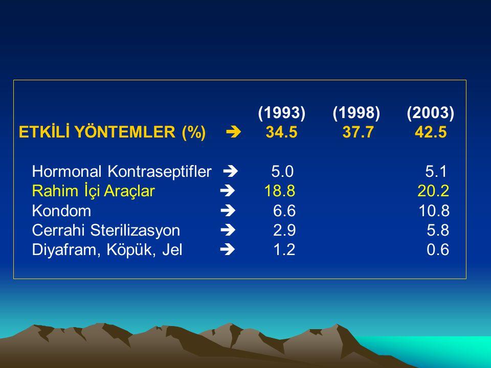 (1993) (1998) (2003) ETKİLİ YÖNTEMLER (%)  34.5 37.7 42.5 Hormonal Kontraseptifler  5.0 5.1 Rahim İçi Araçlar  18.8 20.2 Kondom  6.6 10.8 Cerrahi