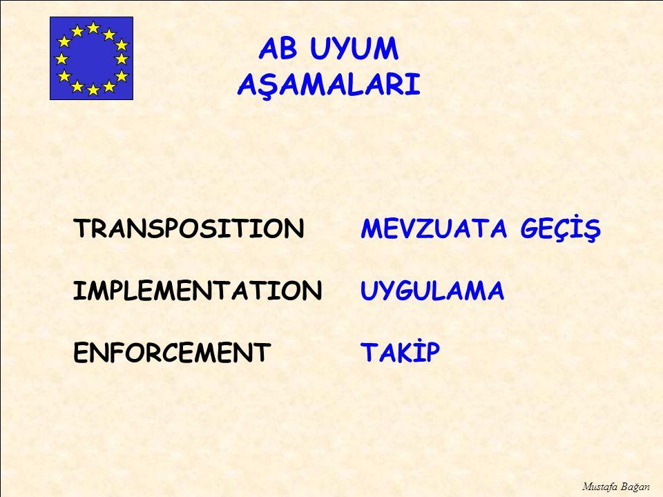 AB UYUM AŞAMALARI TRANSPOSITION IMPLEMENTATION ENFORCEMENT MEVZUATA GEÇİŞ UYGULAMA TAKİP Mustafa Bağan