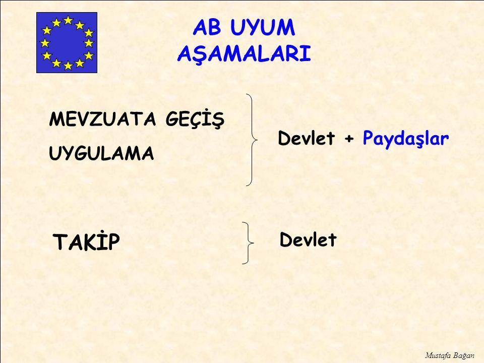 AB UYUM AŞAMALARI MEVZUATA GEÇİŞ UYGULAMA Devlet + Paydaşlar TAKİP Devlet Mustafa Bağan