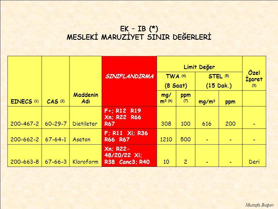 EINECS (1) CAS (2) Maddenin Adı Limit Değer Özel İşaret (3) SINIFLANDIRMATWA (4) STEL (5) (8 Saat)(15 Dak.) mg/ m 3 (6) ppm (7) mg/m 3 ppm 200-467-260-29-7Dietileter F+; R12 R19 Xn; R22 R66 R67308100616200- 200-662-267-64-1Aseton F; R11 Xi; R36 R66 R671210500--- 200-663-867-66-3Kloroform Xn; R22- 48/20/22 Xi; R38 Canc3; R40102--Deri EK – IB (*) MESLEKİ MARUZİYET SINIR DEĞERLERİ Mustafa Bağan