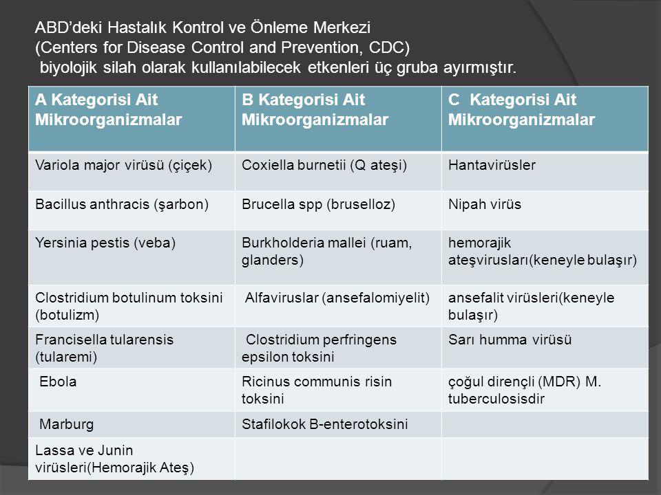 A Kategorisi Ait Mikroorganizmalar B Kategorisi Ait Mikroorganizmalar C Kategorisi Ait Mikroorganizmalar Variola major virüsü (çiçek)Coxiella burnetii