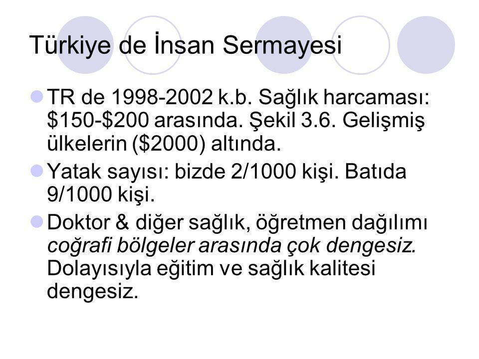 Türkiye de İnsan Sermayesi TR de 1998-2002 k.b. Sağlık harcaması: $150-$200 arasında. Şekil 3.6. Gelişmiş ülkelerin ($2000) altında. Yatak sayısı: biz