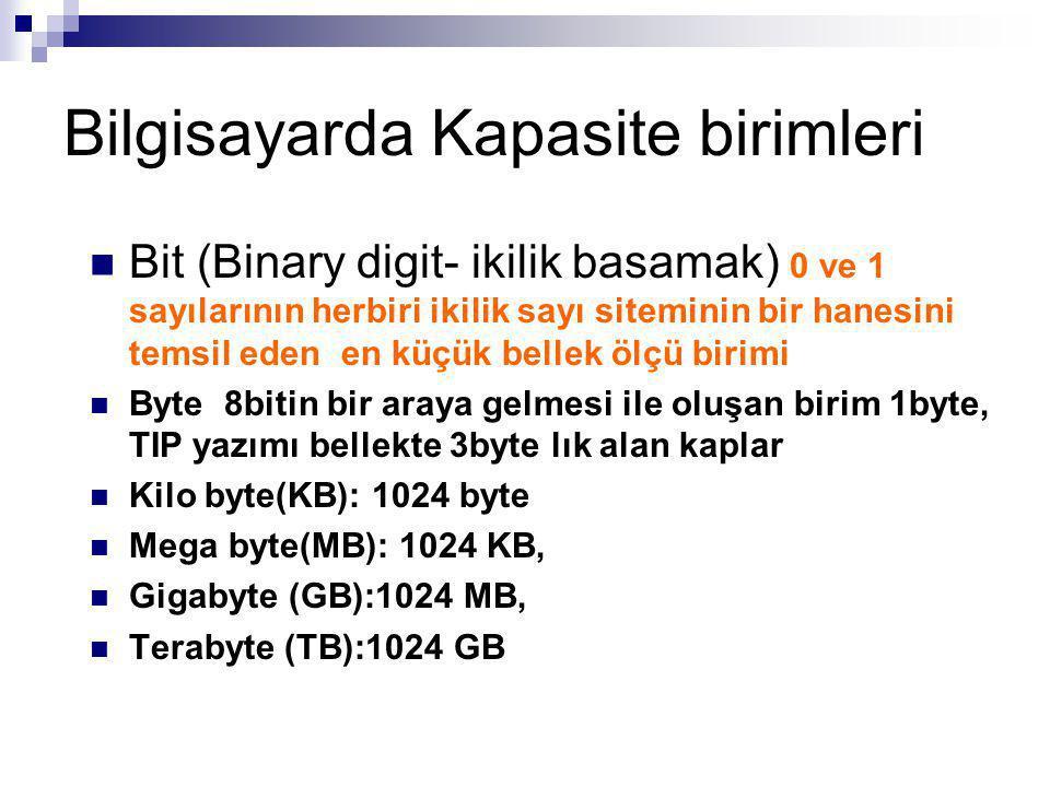 Bilgisayarda Kapasite birimleri Bit (Binary digit- ikilik basamak) 0 ve 1 sayılarının herbiri ikilik sayı siteminin bir hanesini temsil eden en küçük bellek ölçü birimi Byte 8bitin bir araya gelmesi ile oluşan birim 1byte, TIP yazımı bellekte 3byte lık alan kaplar Kilo byte(KB): 1024 byte Mega byte(MB): 1024 KB, Gigabyte (GB):1024 MB, Terabyte (TB):1024 GB