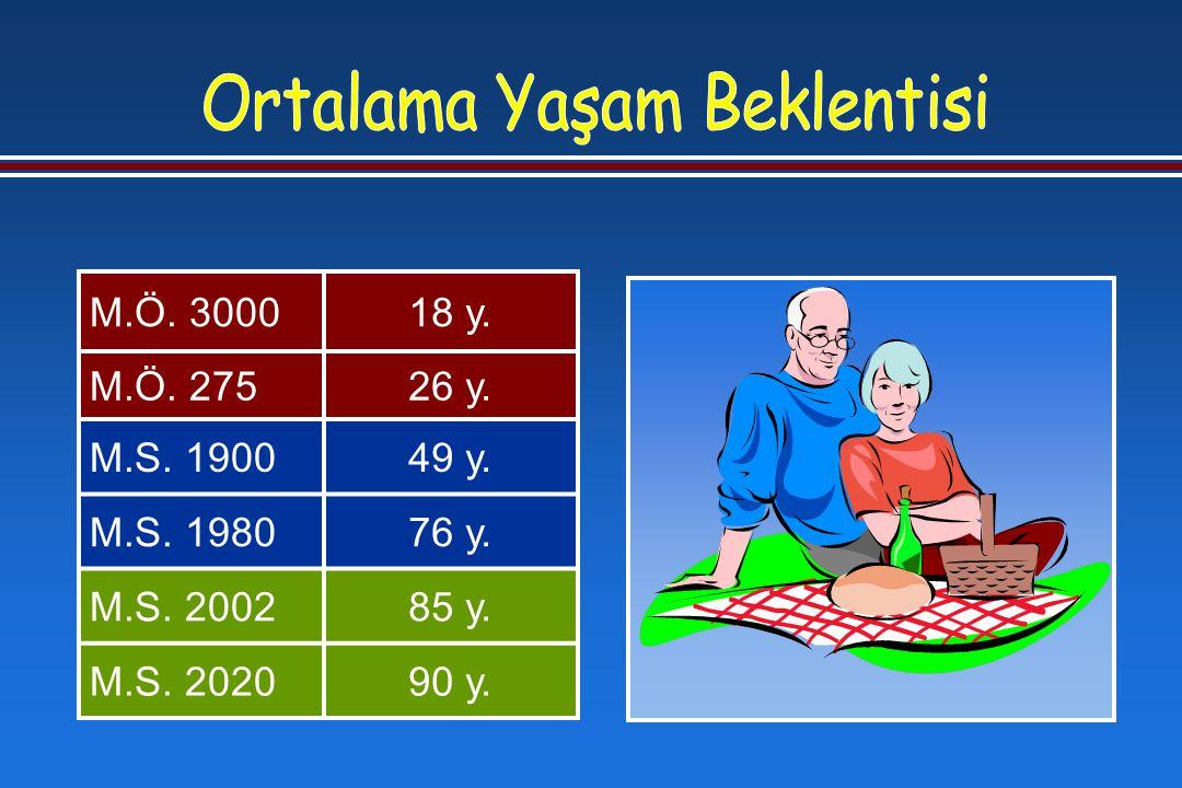 En Yaşlı Erkek En Yaşlı Bayan 120 Yıl 237 gün 122 Yıl 164 gün