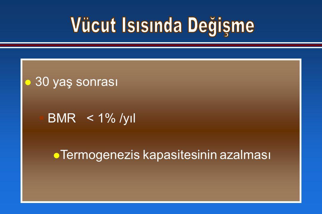 l 30 yaş sonrası  BMR < 1% /yıl l Termogenezis kapasitesinin azalması