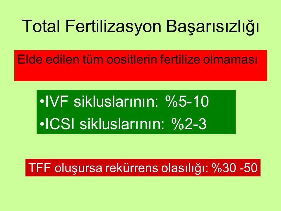 Total Fertilizasyon Başarısızlığı Elde edilen tüm oositlerin fertilize olmaması IVF sikluslarının: %5-10 ICSI sikluslarının: %2-3 TFF oluşursa rekürre
