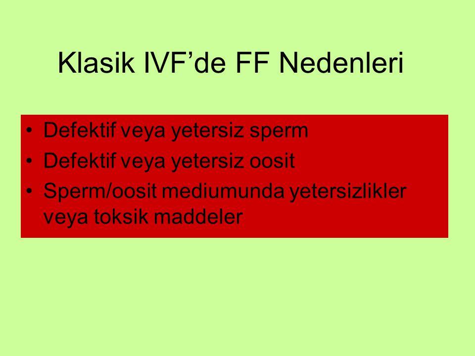 Klasik IVF'de FF Nedenleri Defektif veya yetersiz sperm Defektif veya yetersiz oosit Sperm/oosit mediumunda yetersizlikler veya toksik maddeler