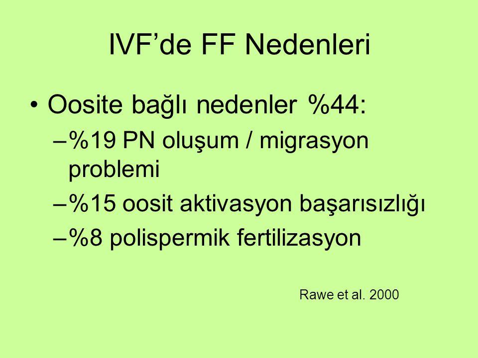 IVF'de FF Nedenleri Oosite bağlı nedenler %44: –%19 PN oluşum / migrasyon problemi –%15 oosit aktivasyon başarısızlığı –%8 polispermik fertilizasyon R