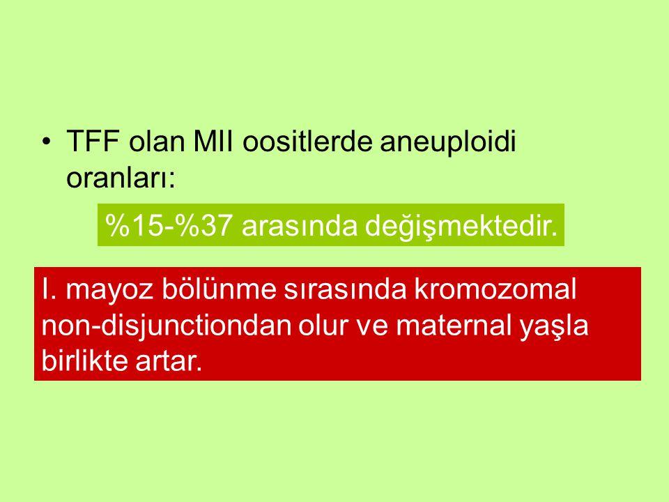 TFF olan MII oositlerde aneuploidi oranları: I. mayoz bölünme sırasında kromozomal non-disjunctiondan olur ve maternal yaşla birlikte artar. %15-%37 a
