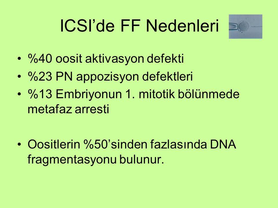 ICSI'de FF Nedenleri %40 oosit aktivasyon defekti %23 PN appozisyon defektleri %13 Embriyonun 1. mitotik bölünmede metafaz arresti Oositlerin %50'sind