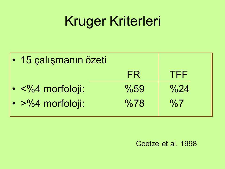 15 çalışmanın özeti FR TFF <%4 morfoloji: %59 %24 >%4 morfoloji: %78%7 Kruger Kriterleri Coetze et al. 1998