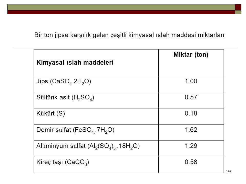 Bir ton jipse karşılık gelen ç eşitli kimyasal ıslah maddesi miktarları Kimyasal ıslah maddeleri Miktar (ton) Jips (CaSO 4.2H 2 O)1.00 S ü lf ü rik asit (H 2 SO 4 )0.57 K ü k ü rt (S)0.18 Demir s ü lfat (FeSO 4..7H 2 O)1.62 Al ü minyum s ü lfat (Al 2 (SO 4 ) 3..18H 2 O)1.29 Kire ç taşı (CaCO 3 )0.58 144