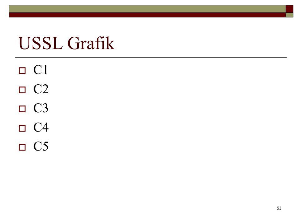 USSL Grafik  C1  C2  C3  C4  C5 53
