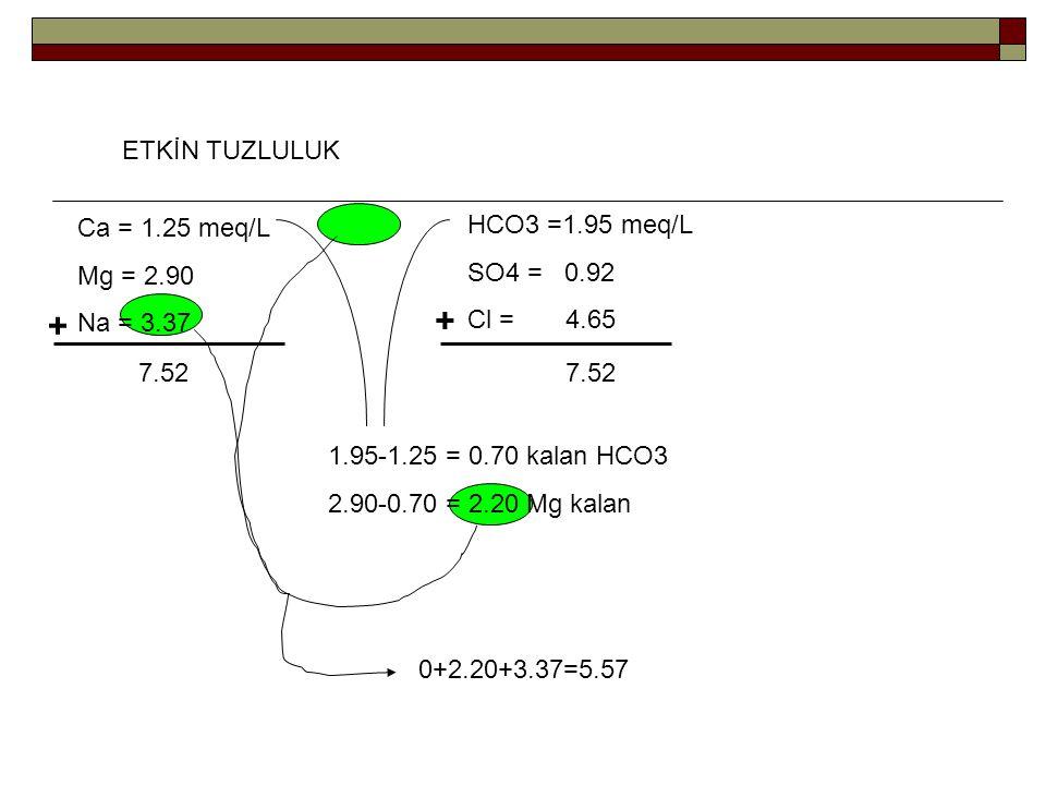 Ca = 1.25 meq/L Mg = 2.90 Na = 3.37 HCO3 =1.95 meq/L SO4 = 0.92 Cl = 4.65 + + 7.52 1.95-1.25 = 0.70 kalan HCO3 2.90-0.70 = 2.20 Mg kalan 0+2.20+3.37=5.57 ETKİN TUZLULUK