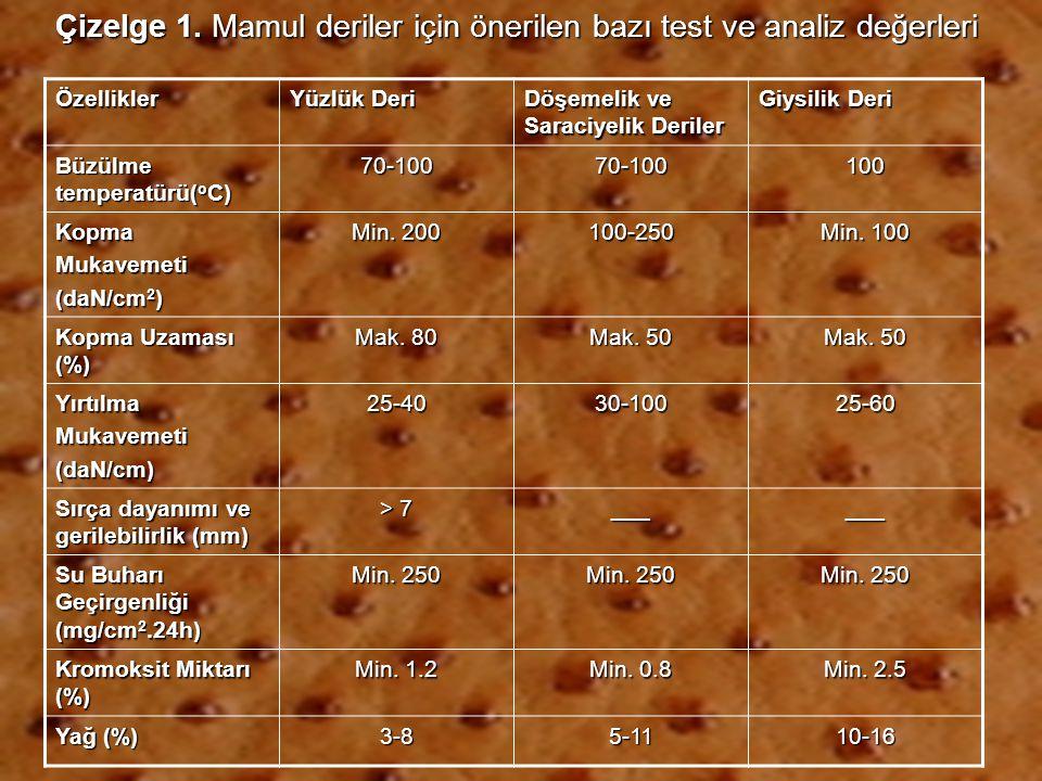 Özellikler Yüzlük Deri Döşemelik ve Saraciyelik Deriler Giysilik Deri Büzülme temperatürü( o C) 70-10070-100100 KopmaMukavemeti (daN/cm 2 ) Min. 200 1