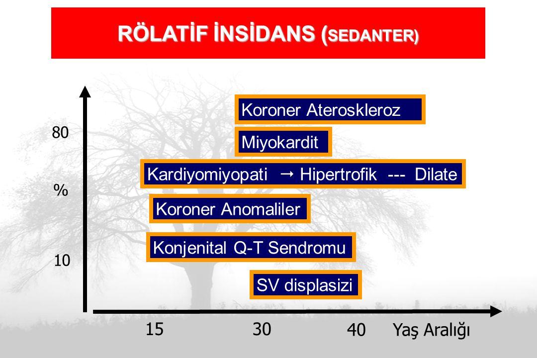 Koroner Ateroskleroz Miyokardit Kardiyomiyopati  Hipertrofik --- Dilate Koroner Anomaliler Konjenital Q-T Sendromu SV displasizi 15 30 40 Yaş Aralığı 80 10 % RÖLATİF İNSİDANS ( SEDANTER)